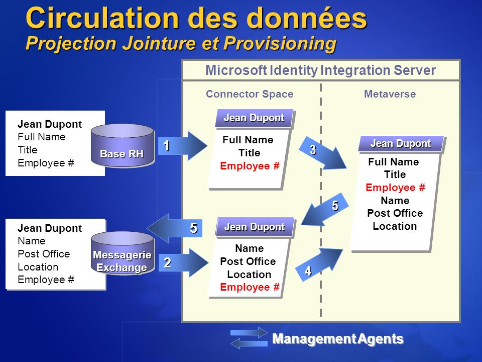 Jean Dupond Name Post Office Location Employee # Jean Dupond Name Post Office Location Employee # Microsoft Identity Integration Server Connector Spac