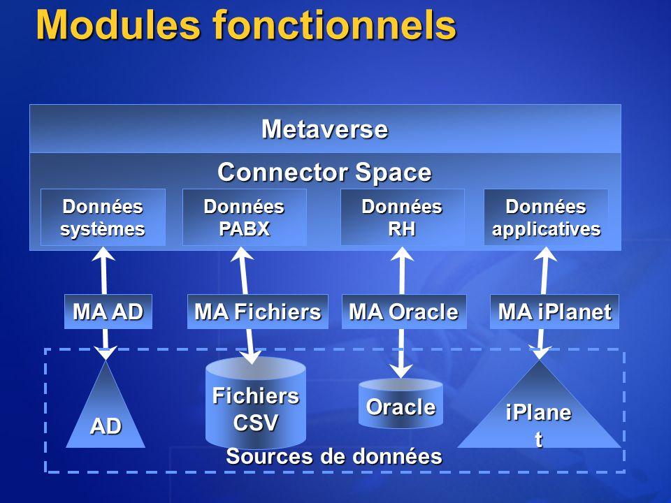 Metaverse Connector Space Données systèmes Données PABX Données RH Donnéesapplicatives Modules fonctionnels FichiersCSV Oracle AD MA AD MA Fichiers MA Oracle MA iPlanet iPlane t Sources de données