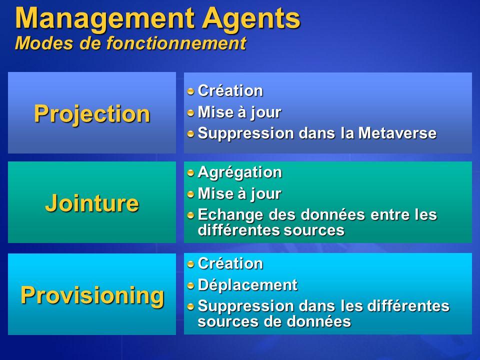 Projection Création Mise à jour Suppression dans la Metaverse Jointure Agrégation Mise à jour Echange des données entre les différentes sources Provisioning CréationDéplacement Suppression dans les différentes sources de données Management Agents Modes de fonctionnement