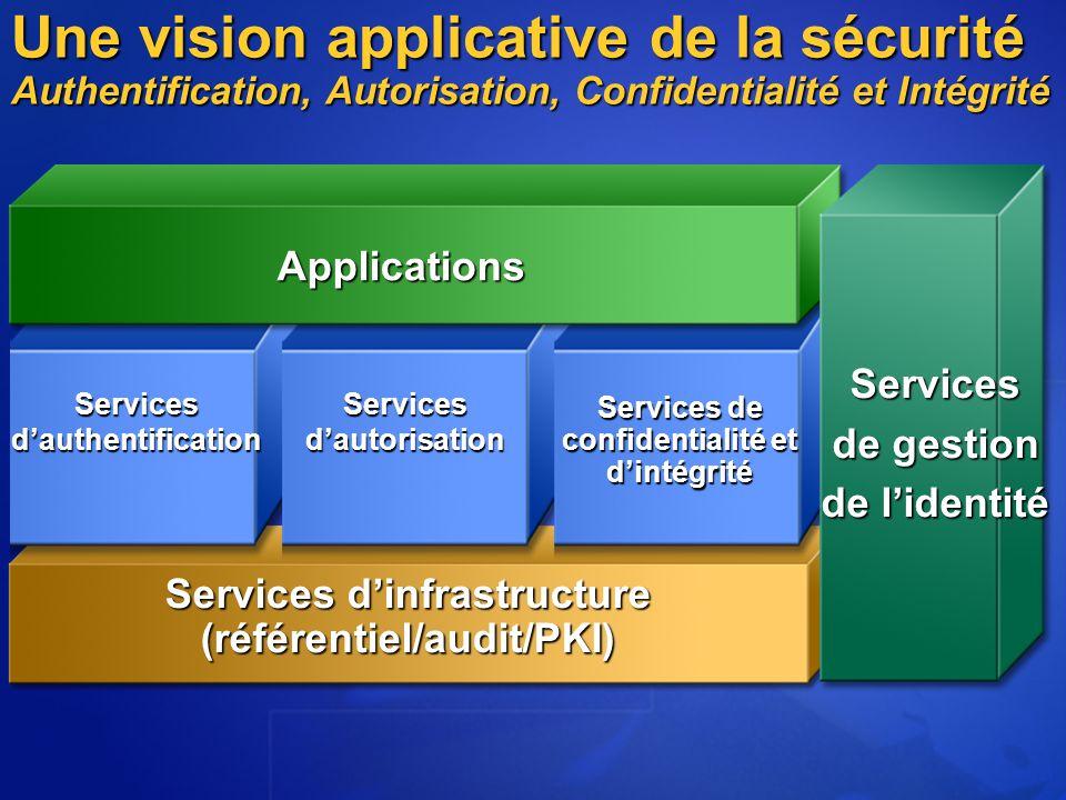 Une vision applicative de la sécurité Authentification, Autorisation, Confidentialité et Intégrité Services dinfrastructure (référentiel/audit/PKI) Services dauthentification Services dautorisation Services de confidentialité et dintégrité Applications Services de gestion de lidentité