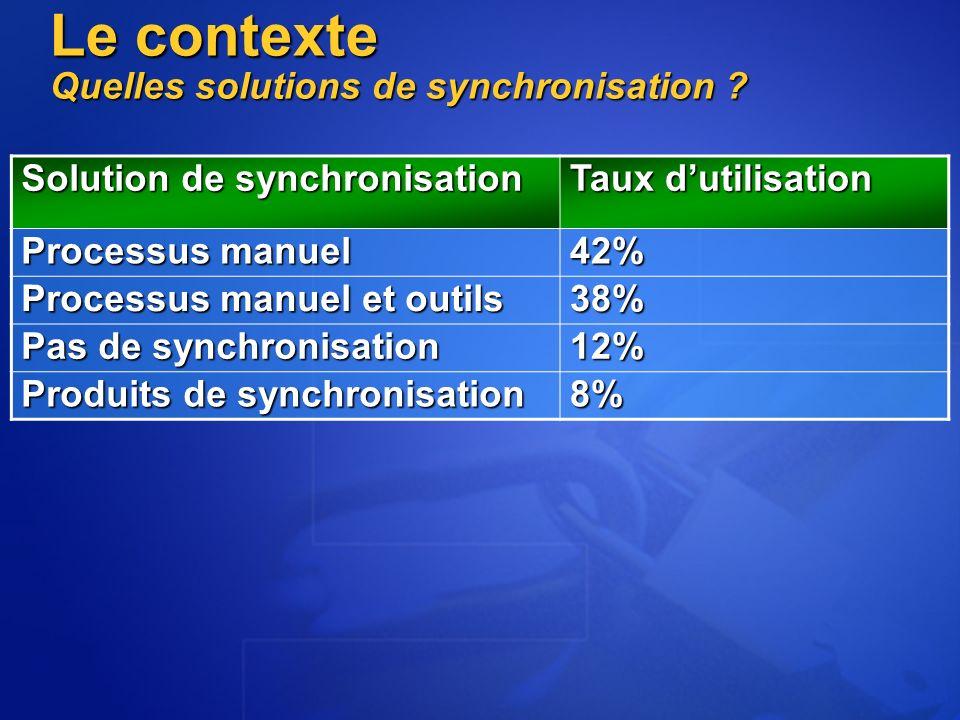 Le contexte Quelles solutions de synchronisation .
