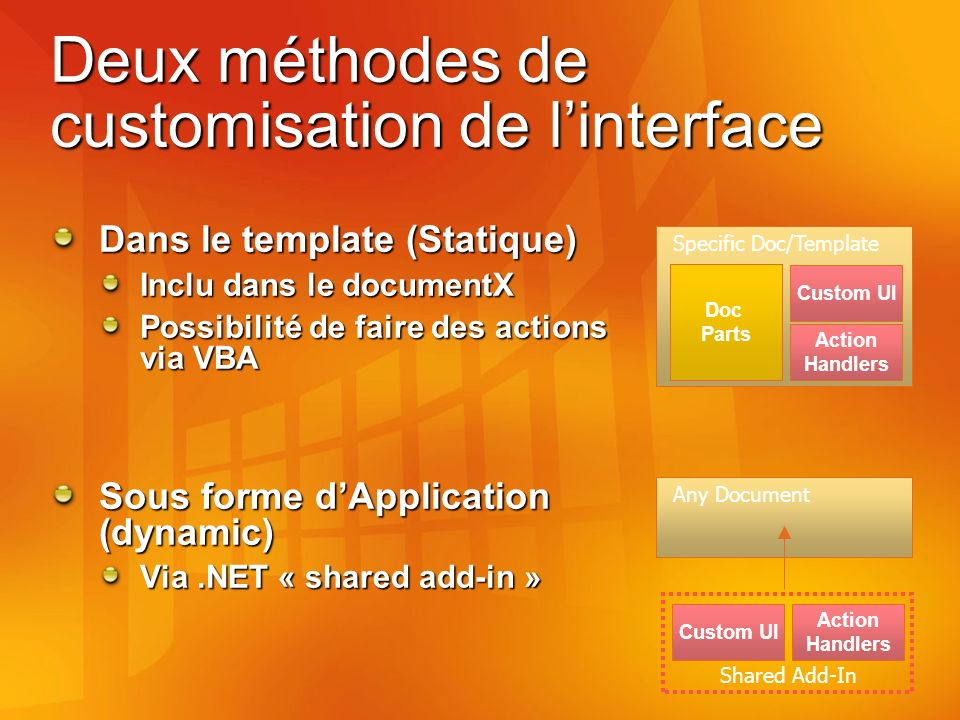 Deux méthodes de customisation de linterface Dans le template (Statique) Inclu dans le documentX Possibilité de faire des actions via VBA Sous forme dApplication (dynamic) Via.NET « shared add-in » Specific Doc/Template Doc Parts Custom UI Action Handlers Any Document Custom UI Action Handlers Shared Add-In