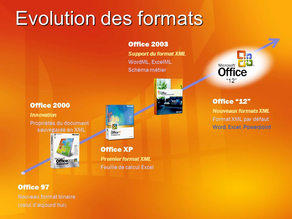 Evolution des formats Office 2000 Innovation Propriétés du document sauvegardé en XML Office 97 Nouveau format binaire (celui daujourdhui) Office XP Premier format XML Feuille de calcul Excel Office 2003 Support du format XML WordML, ExcelML Schéma métier Office 12 Nouveaux formats XML Format XML par défaut Word, Excel, Powerpoint 12