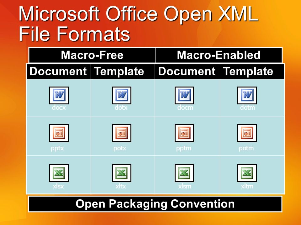 Microsoft Office Open XML File Formats Macro-FreeMacro-Enabled DocumentTemplateDocumentTemplate docxdotxdocmdotm pptxpotxpptmpotm xlsxxltxxlsmxltm Open Packaging Convention