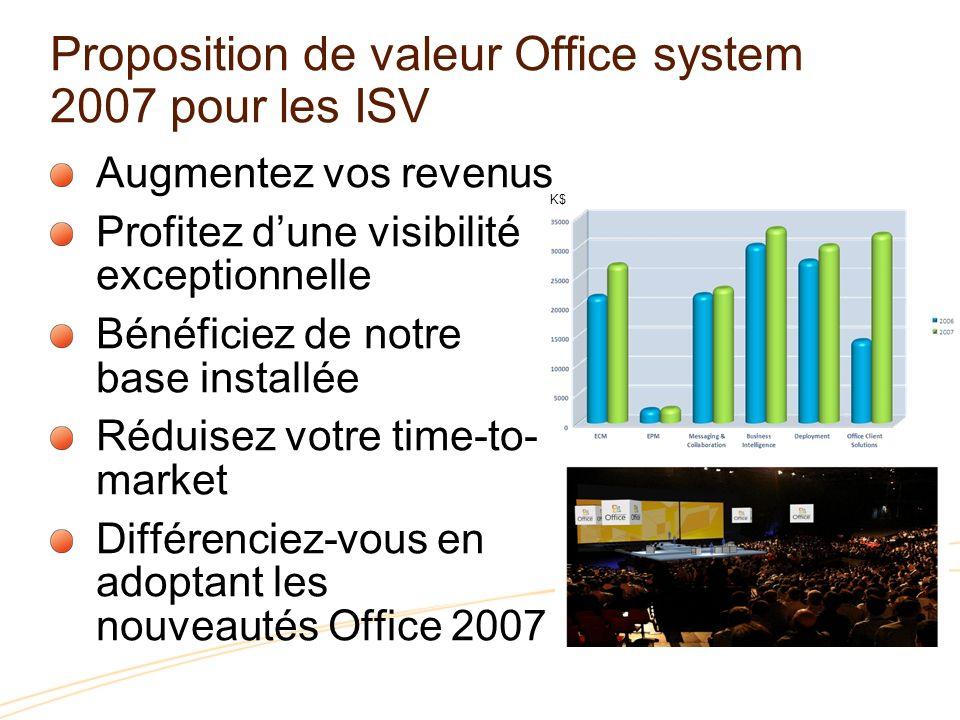 Dématéria- lisation de processus Portails Business intelligence Office 2007 est plus quune suite bureautique Office sadapte aux nouvelles réalités des entreprises Traitement De texte Modélisation Présentations Traitement de données Gestion dinformations Communications & Collaboration Gestion de contenu Gestion de contenu Recherche