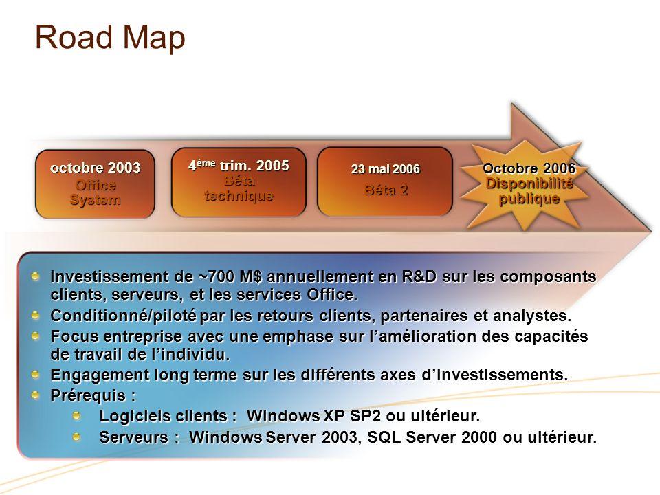 octobre 2003 Office System 4 ème trim. 2005 Bétatechnique Investissement de ~700 M$ annuellement en R&D sur les composants clients, serveurs, et les s