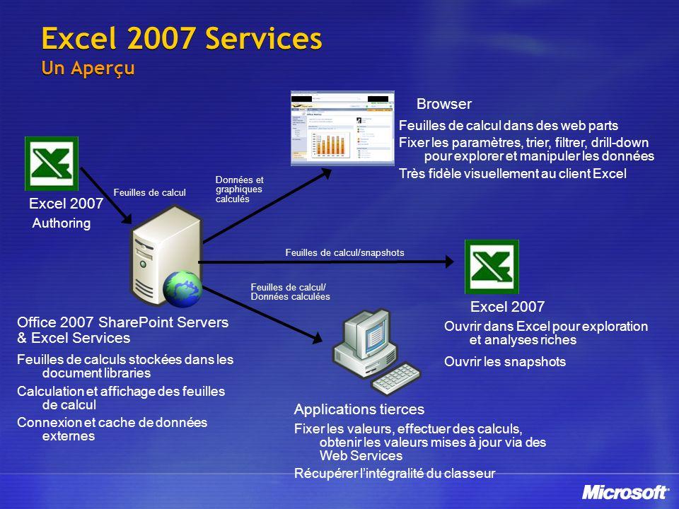 Excel 2007 Services Un Aperçu Données et graphiques calculés Browser Feuilles de calcul dans des web parts Fixer les paramètres, trier, filtrer, drill