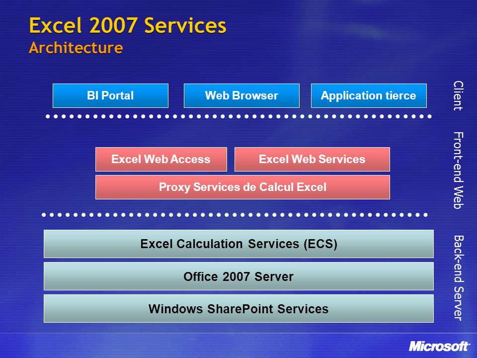 Excel 2007 Services Architecture Windows SharePoint Services Office 2007 Server Excel Web AccessExcel Web Services Web BrowserBI PortalApplication tie