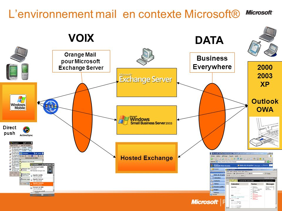Lenvironnement mail en contexte Microsoft® Hosted Exchange 2000 2003 XP Outlook OWA Business Everywhere Orange Mail pour Microsoft Exchange Server Direct push VOIX DATA