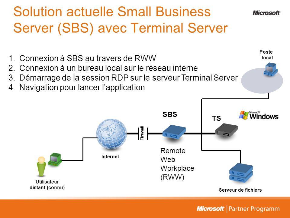 Poste local Serveur de fichiers Utilisateur distant (connu) Internet Firewall SBS TS Remote Web Workplace (RWW) 1.Connexion à SBS au travers de RWW 2.