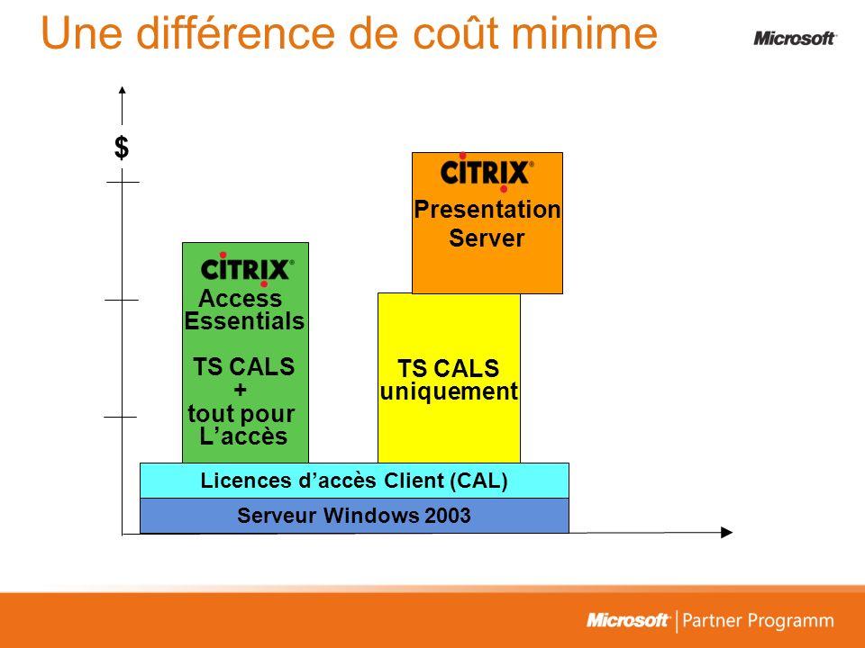 Une différence de coût minime $ TS CALS uniquement Access Essentials TS CALS + tout pour Laccès Presentation Server Serveur Windows 2003 Licences dacc