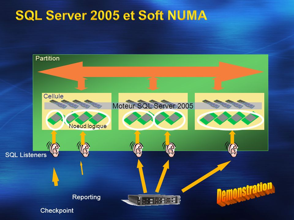 Partition Cellule Moteur SQL Server 2005 SQL Listeners Noeud logique Checkpoint Reporting