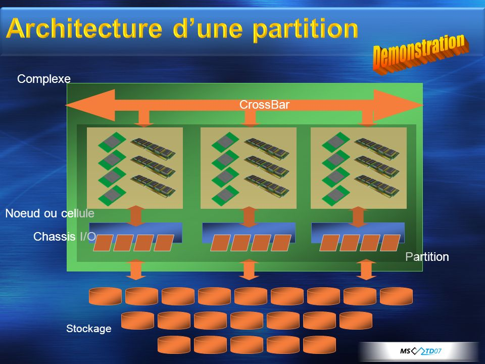 Noeud ou cellule Stockage Partition Chassis I/O Complexe CrossBar