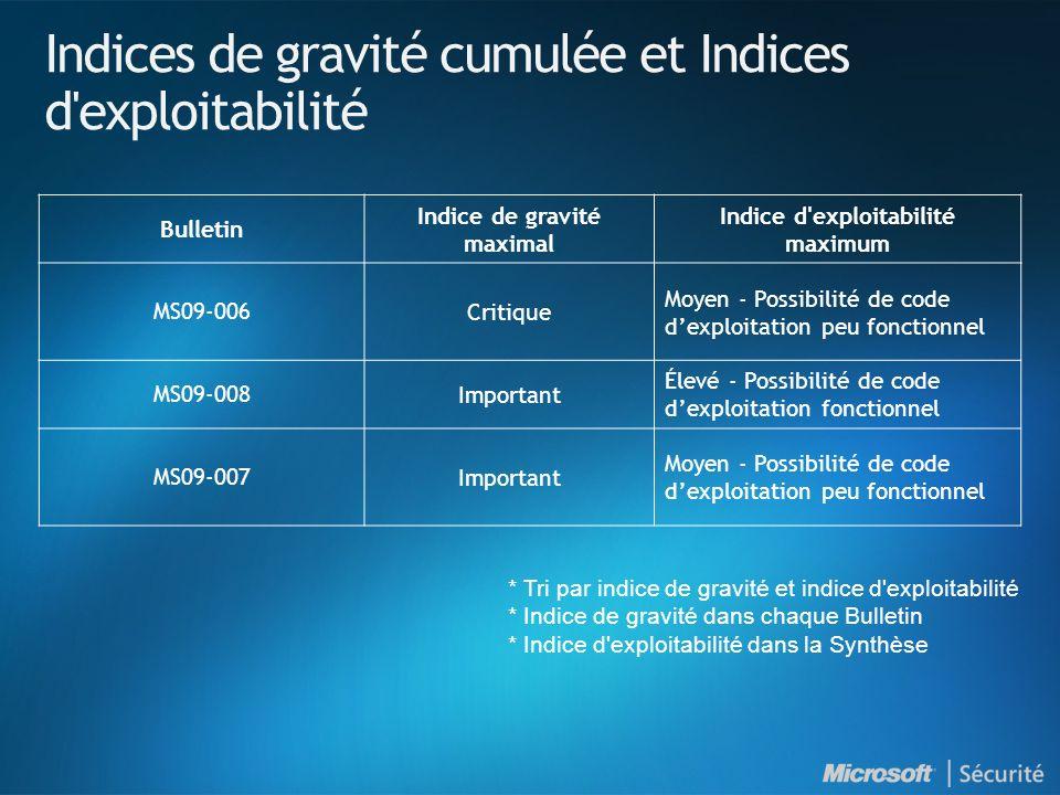 MS09-006 : Introduction et indices de gravité NuméroTitre Indice de gravité maximal Produits affectés MS09-006 Des vulnérabilités dans le noyau Windows pourraient permettre l exécution de code à distance (958690) Critique Toutes versions de Windows en cours de support* *Installation Server Core de Windows Server 2008 concernée