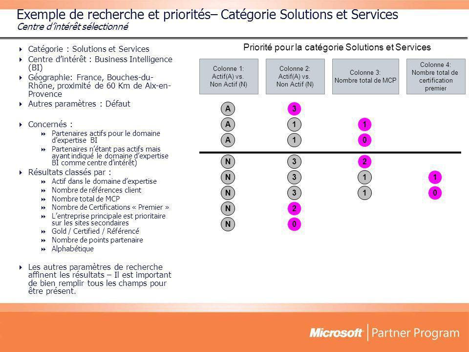 Exemple de recherche et priorités– Catégorie Solutions et Services Centre dintérêt sélectionné Catégorie : Solutions et Services Centre dintérêt : Bus