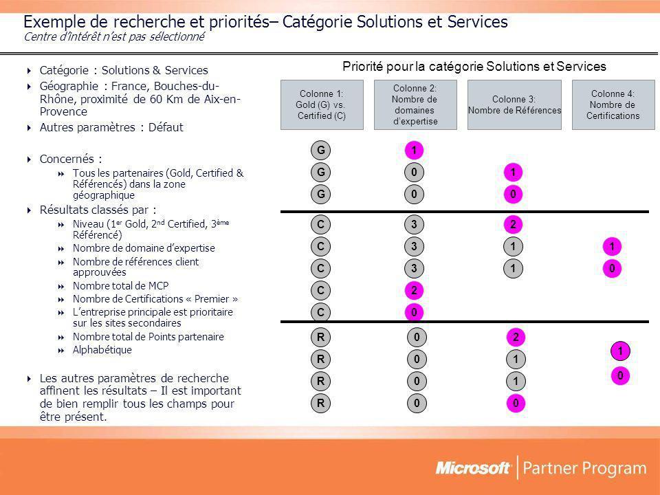 Exemple de recherche et priorités– Catégorie Solutions et Services Centre dintérêt nest pas sélectionné Catégorie : Solutions & Services Géographie :