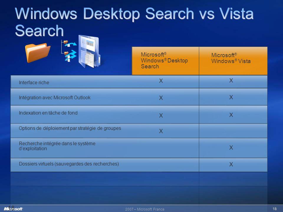 2007 – Microsoft France 18 18 Interface riche Intégration avec Microsoft Outlook Indexation en tâche de fond Options de déploiement par stratégie de g