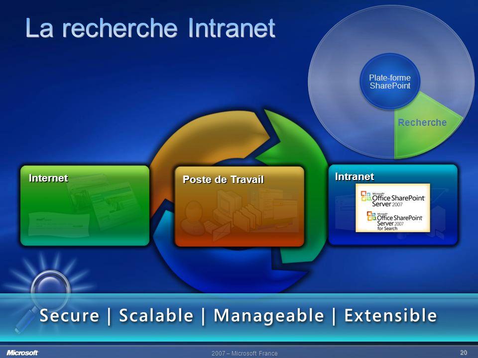 20 Intranet Internet Poste de Travail Internet Intranet Recherche Plate-forme SharePoint