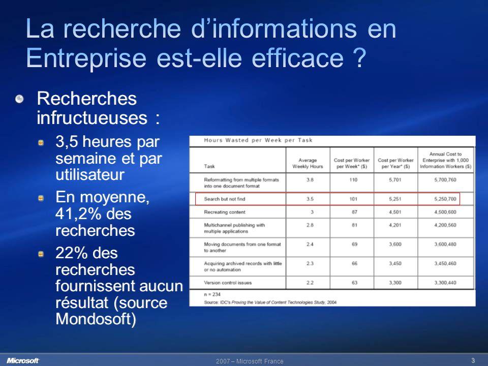 2007 – Microsoft France 3 Recherches infructueuses : 3,5 heures par semaine et par utilisateur En moyenne, 41,2% des recherches 22% des recherches fou