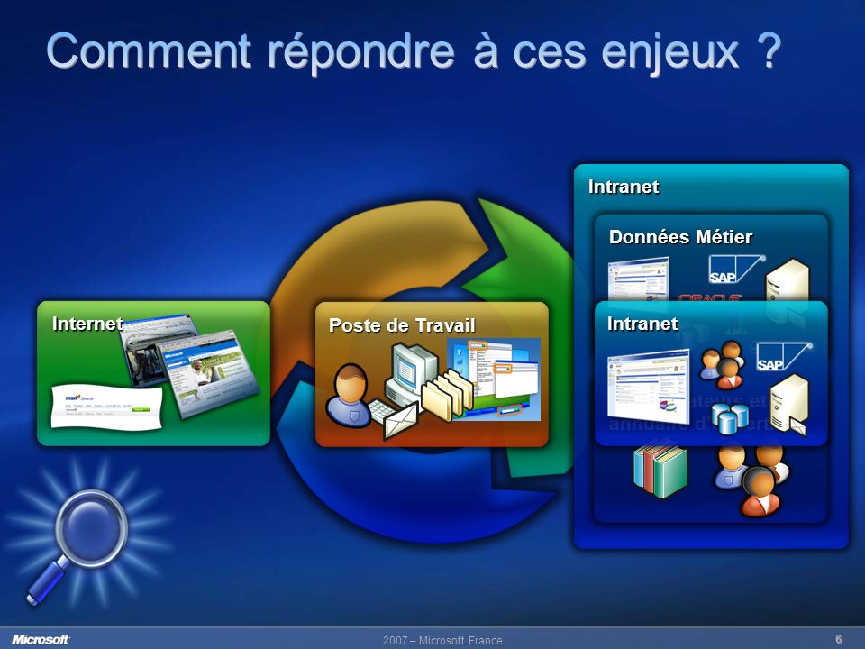 2007 – Microsoft France 7 Intranet Intranet Internet Poste de Travail Internet