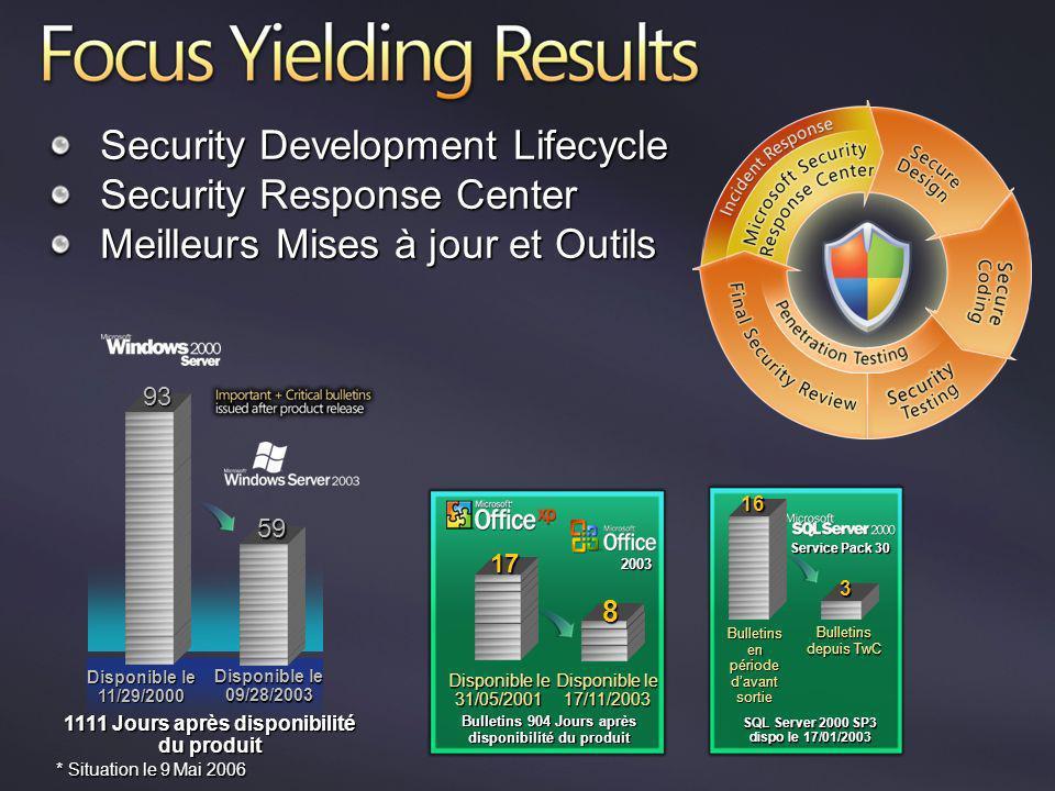 Security Development Lifecycle Security Response Center Meilleurs Mises à jour et Outils Bulletins depuis TwC Service Pack 30 Bulletins en période dav