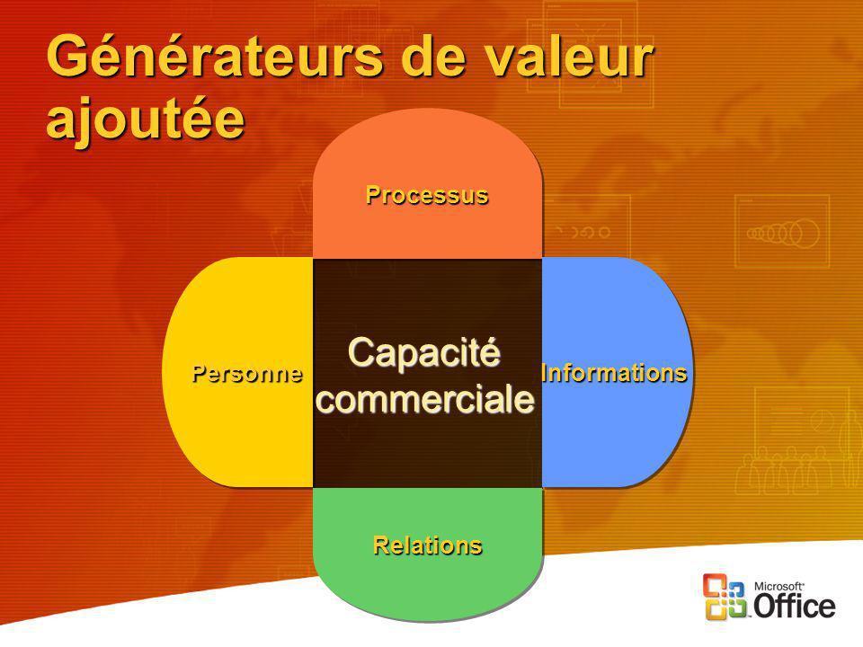 Capacité commerciale ProcessusProcessus PersonnePersonne Générateurs de valeur ajoutée RelationsRelations InformationsInformations