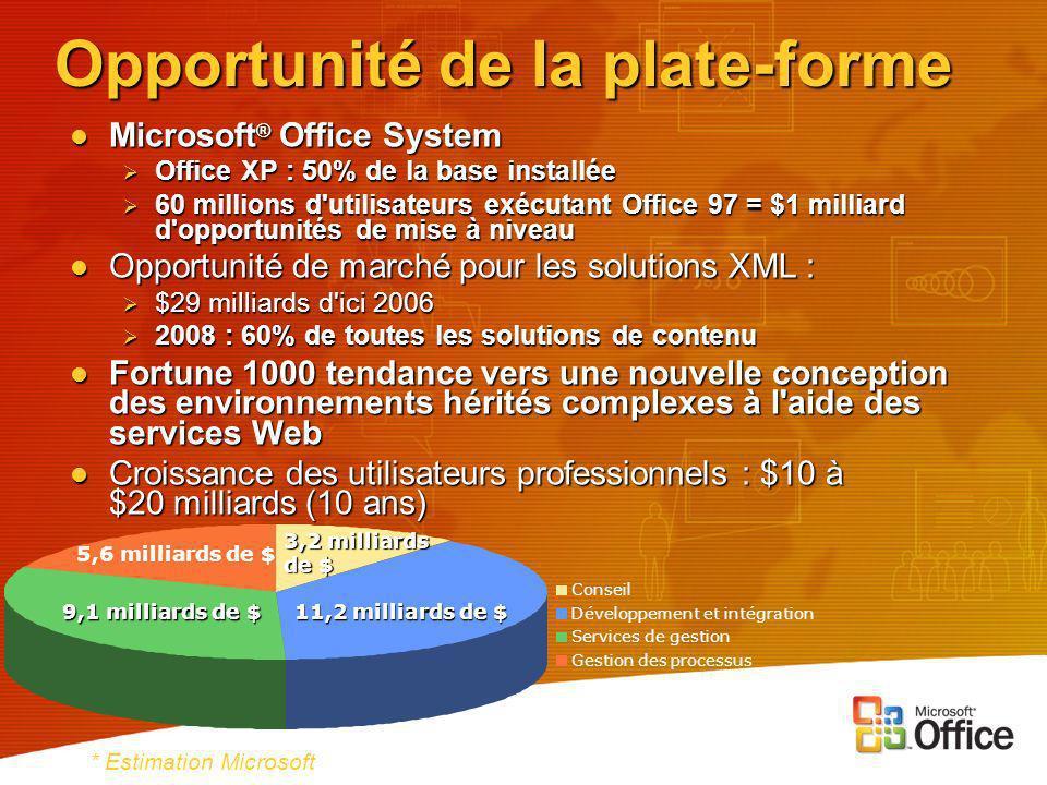 Opportunité de la plate-forme Microsoft ® Office System Microsoft ® Office System Office XP : 50% de la base installée Office XP : 50% de la base installée 60 millions d utilisateurs exécutant Office 97 = $1 milliard d opportunités de mise à niveau 60 millions d utilisateurs exécutant Office 97 = $1 milliard d opportunités de mise à niveau Opportunité de marché pour les solutions XML : Opportunité de marché pour les solutions XML : $29 milliards d ici 2006 $29 milliards d ici 2006 2008 : 60% de toutes les solutions de contenu 2008 : 60% de toutes les solutions de contenu Fortune 1000 tendance vers une nouvelle conception des environnements hérités complexes à l aide des services Web Fortune 1000 tendance vers une nouvelle conception des environnements hérités complexes à l aide des services Web Croissance des utilisateurs professionnels : $10 à $20 milliards (10 ans) Croissance des utilisateurs professionnels : $10 à $20 milliards (10 ans) * Estimation Microsoft 9,1 milliards de $ 11,2 milliards de $ 3,2 milliards de $ 5,6 milliards de $ Conseil Développement et intégration Services de gestion Gestion des processus