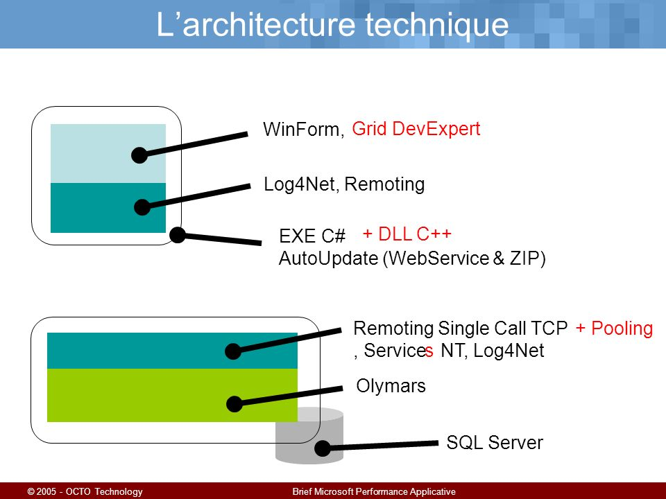 © 2005 - OCTO TechnologyBrief Microsoft Performance Applicative Larchitecture technique WinForm,Grid Open Souce Log4Net, Remoting Remoting Single Call