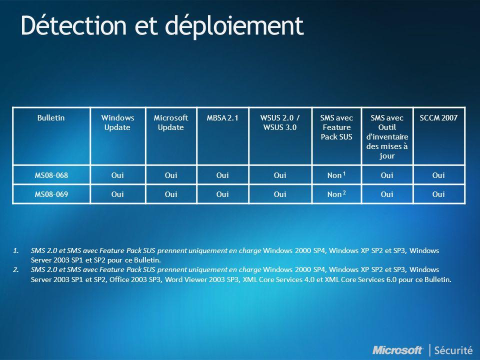 BulletinWindows Update Microsoft Update MBSA 2.1WSUS 2.0 / WSUS 3.0 SMS avec Feature Pack SUS SMS avec Outil d inventaire des mises à jour SCCM 2007 MS08-068Oui Non 1 Oui MS08-069Oui Non 2 Oui 1.SMS 2.0 et SMS avec Feature Pack SUS prennent uniquement en charge Windows 2000 SP4, Windows XP SP2 et SP3, Windows Server 2003 SP1 et SP2 pour ce Bulletin.