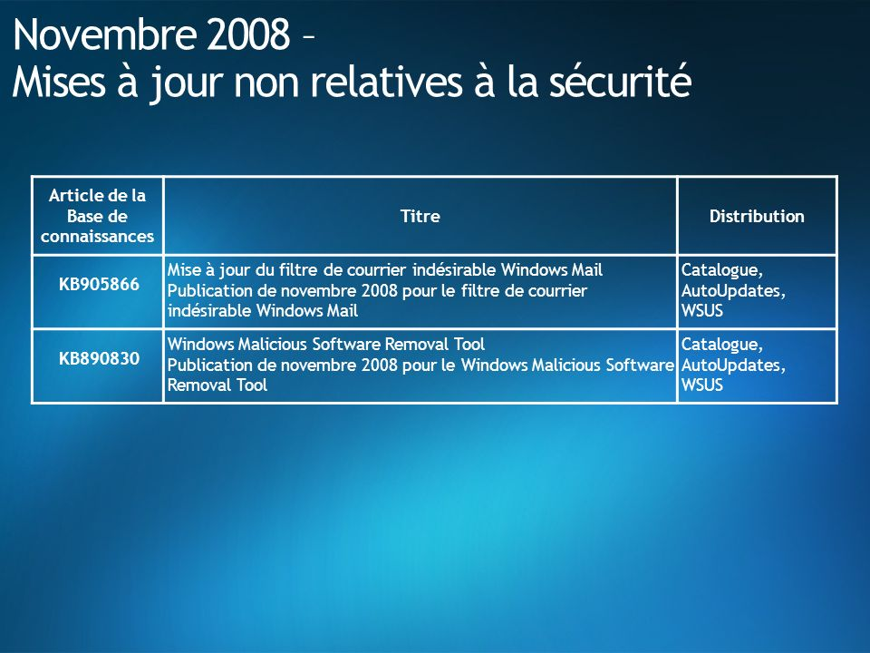 Novembre 2008 – Mises à jour non relatives à la sécurité Article de la Base de connaissances TitreDistribution KB905866 Mise à jour du filtre de courrier indésirable Windows Mail Publication de novembre 2008 pour le filtre de courrier indésirable Windows Mail Catalogue, AutoUpdates, WSUS KB890830 Windows Malicious Software Removal Tool Publication de novembre 2008 pour le Windows Malicious Software Removal Tool Catalogue, AutoUpdates, WSUS