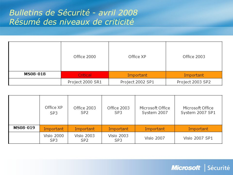 Bulletins de Sécurité - avril 2008 Résumé des niveaux de criticité Office XP SP3 Office 2003 SP2 Office 2003 SP3 Microsoft Office System 2007 Microsoft Office System 2007 SP1 MS Important Visio 2000 SP3 Visio 2003 SP2 Visio 2003 SP3 Visio 2007Visio 2007 SP1 Office 2000Office XPOffice 2003 MS CriticalImportant Project 2000 SR1Project 2002 SP1Project 2003 SP2