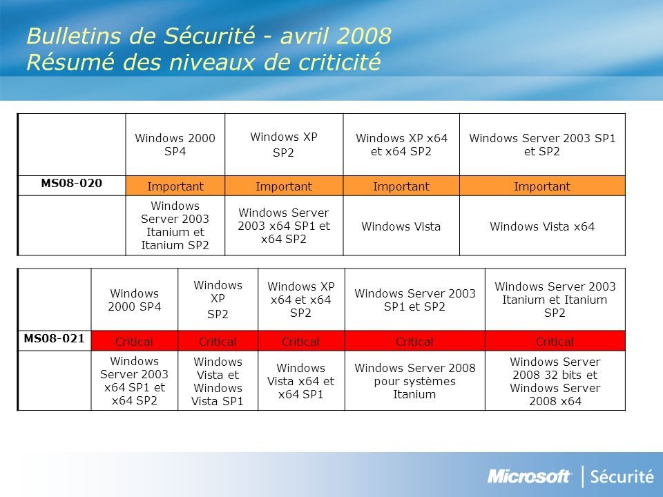 Bulletins de Sécurité - avril 2008 Résumé des niveaux de criticité Windows 2000 SP4 Windows XP SP2 Windows XP x64 et x64 SP2 Windows Server 2003 SP1 et SP2 MS Important Windows Server 2003 Itanium et Itanium SP2 Windows Server 2003 x64 SP1 et x64 SP2 Windows VistaWindows Vista x64 Windows 2000 SP4 Windows XP SP2 Windows XP x64 et x64 SP2 Windows Server 2003 SP1 et SP2 Windows Server 2003 Itanium et Itanium SP2 MS Critical Windows Server 2003 x64 SP1 et x64 SP2 Windows Vista et Windows Vista SP1 Windows Vista x64 et x64 SP1 Windows Server 2008 pour systèmes Itanium Windows Server bits et Windows Server 2008 x64
