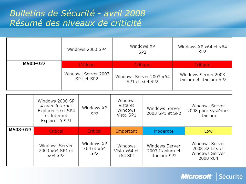 Bulletins de Sécurité - avril 2008 Résumé des niveaux de criticité Windows 2000 SP4 Windows XP SP2 Windows XP x64 et x64 SP2 MS Critique Windows Server 2003 SP1 et SP2 Windows Server 2003 x64 SP1 et x64 SP2 Windows Server 2003 Itanium et Itanium SP2 Windows 2000 SP 4 avec Internet Explorer 5.01 SP4 et Internet Explorer 6 SP1 Windows XP SP2 Windows Vista et Windows Vista SP1 Windows Server 2003 SP1 et SP2 Windows Server 2008 pour systèmes Itanium MS Critical ImportantModerateLow Windows Server 2003 x64 SP1 et x64 SP2 Windows XP x64 et x64 SP2 Windows Vista x64 et x64 SP1 Windows Server 2003 Itanium et Itanium SP2 Windows Server bits et Windows Server 2008 x64