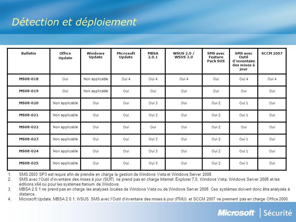 BulletinOffice Update Windows Update Microsoft Update MBSA 2.0.1 WSUS 2.0 / WSUS 3.0 SMS avec Feature Pack SUS SMS avec Outil d inventaire des mises à jour SCCM 2007 MS08-018OuiNon applicableOui 4 OuiOui 4 MS08-019OuiNon applicableOui MS08-020Non applicableOui Oui 3OuiOui 2Oui 1Oui MS08-021Non applicableOui Oui 3OuiOui 2Oui 1Oui MS08-022Non applicableOui Oui 2Oui MS08-023Non applicableOui Oui 3OuiOui 2Oui 1Oui MS08-024Non applicableOui Oui 3OuiOui 2Oui 1Oui MS08-025Non applicableOui Oui 3OuiOui 2Oui 1Oui 1.SMS 2003 SP3 est requis afin de prendre en charge la gestion de Windows Vista et Windows Server 2008.