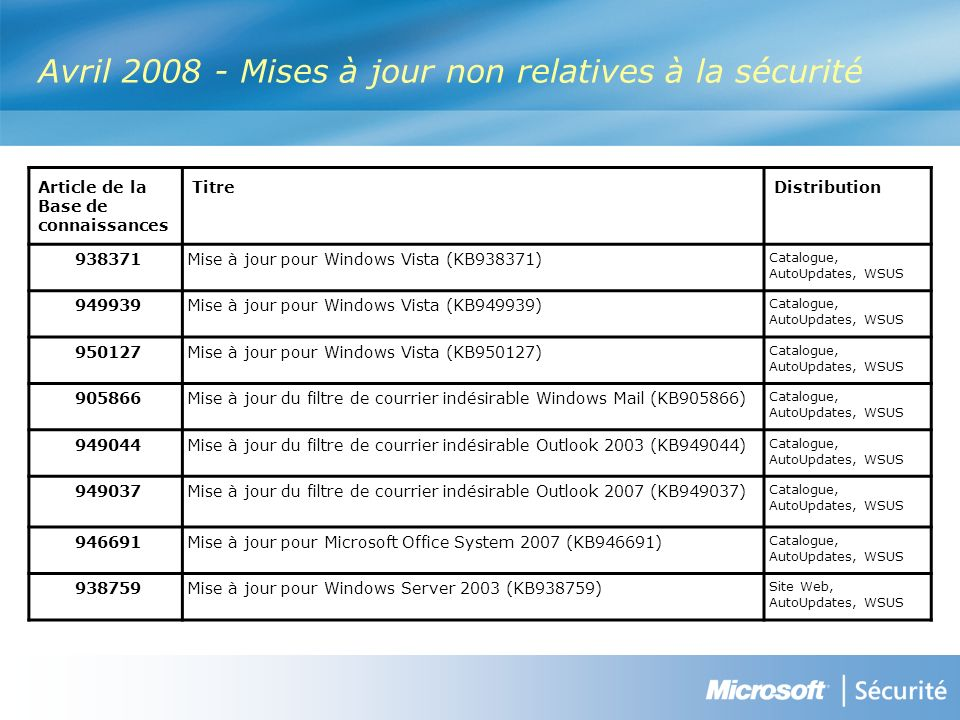 Article de la Base de connaissances TitreDistribution Mise à jour pour Windows Vista (KB938371) Catalogue, AutoUpdates, WSUS Mise à jour pour Windows Vista (KB949939) Catalogue, AutoUpdates, WSUS Mise à jour pour Windows Vista (KB950127) Catalogue, AutoUpdates, WSUS Mise à jour du filtre de courrier indésirable Windows Mail (KB905866) Catalogue, AutoUpdates, WSUS Mise à jour du filtre de courrier indésirable Outlook 2003 (KB949044) Catalogue, AutoUpdates, WSUS Mise à jour du filtre de courrier indésirable Outlook 2007 (KB949037) Catalogue, AutoUpdates, WSUS Mise à jour pour Microsoft Office System 2007 (KB946691) Catalogue, AutoUpdates, WSUS Mise à jour pour Windows Server 2003 (KB938759) Site Web, AutoUpdates, WSUS Avril Mises à jour non relatives à la sécurité