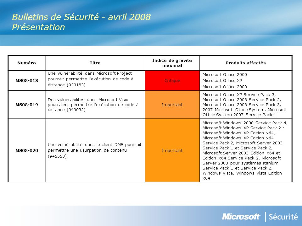 Bulletins de Sécurité - avril 2008 Présentation NuméroTitre Indice de gravité maximal Produits affectés MS Une vulnérabilité dans Microsoft Project pourrait permettre l exécution de code à distance (950183) Critique Microsoft Office 2000 Microsoft Office XP Microsoft Office 2003 MS Des vulnérabilités dans Microsoft Visio pourraient permettre lexécution de code à distance (949032) Important Microsoft Office XP Service Pack 3, Microsoft Office 2003 Service Pack 2, Microsoft Office 2003 Service Pack 3, 2007 Microsoft Office System, Microsoft Office System 2007 Service Pack 1 MS Une vulnérabilité dans le client DNS pourrait permettre une usurpation de contenu (945553) Important Microsoft Windows 2000 Service Pack 4, Microsoft Windows XP Service Pack 2 : Microsoft Windows XP Édition x64, Microsoft Windows XP Édition x64 Service Pack 2, Microsoft Server 2003 Service Pack 1 et Service Pack 2, Microsoft Server 2003 Édition x64 et Édition x64 Service Pack 2, Microsoft Server 2003 pour systèmes Itanium Service Pack 1 et Service Pack 2, Windows Vista, Windows Vista Édition x64
