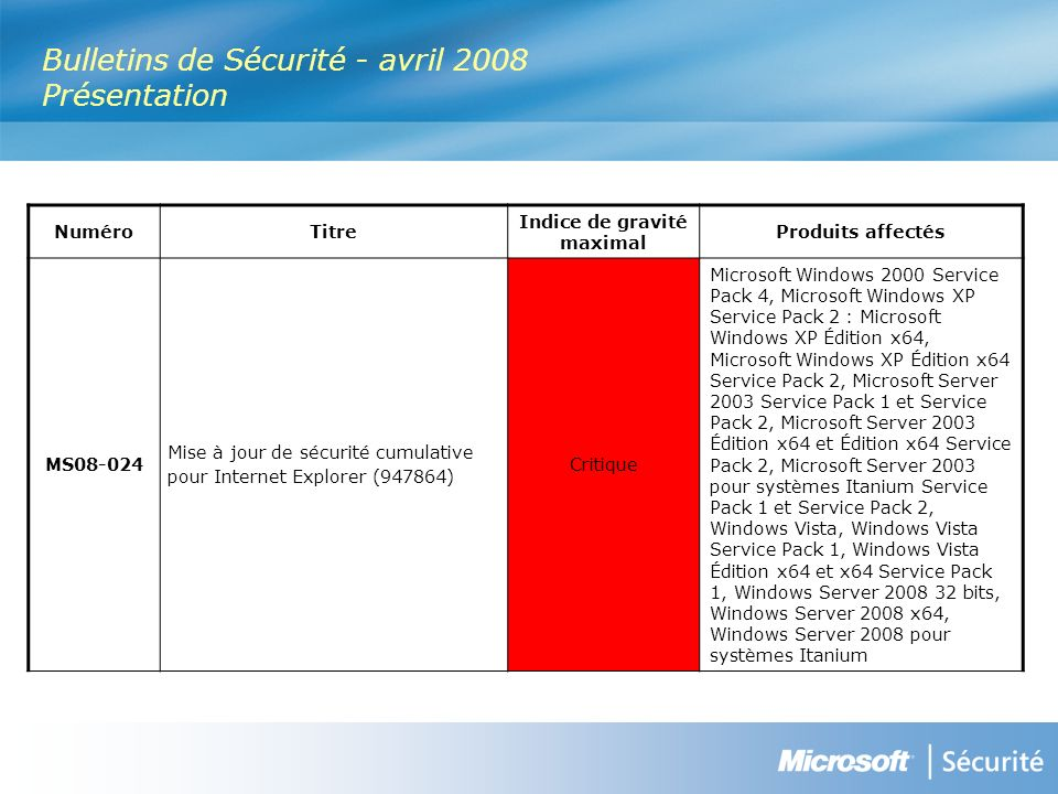 Bulletins de Sécurité - avril 2008 Présentation NuméroTitre Indice de gravité maximal Produits affectés MS Mise à jour de sécurité cumulative pour Internet Explorer (947864) Critique Microsoft Windows 2000 Service Pack 4, Microsoft Windows XP Service Pack 2 : Microsoft Windows XP Édition x64, Microsoft Windows XP Édition x64 Service Pack 2, Microsoft Server 2003 Service Pack 1 et Service Pack 2, Microsoft Server 2003 Édition x64 et Édition x64 Service Pack 2, Microsoft Server 2003 pour systèmes Itanium Service Pack 1 et Service Pack 2, Windows Vista, Windows Vista Service Pack 1, Windows Vista Édition x64 et x64 Service Pack 1, Windows Server bits, Windows Server 2008 x64, Windows Server 2008 pour systèmes Itanium