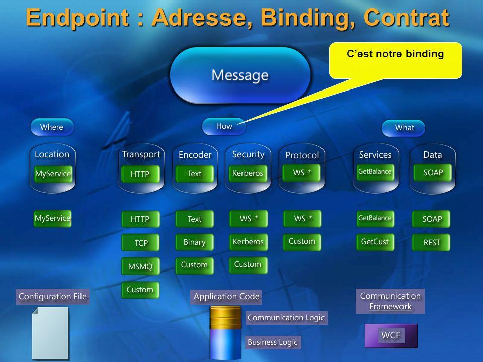 Endpoint : Adresse, Binding, Contrat Cest notre binding