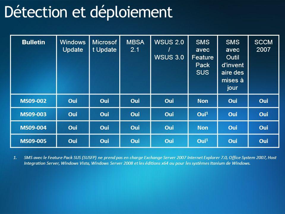 Détection et déploiement BulletinWindows Update Microsof t Update MBSA 2.1 WSUS 2.0 / WSUS 3.0 SMS avec Feature Pack SUS SMS avec Outil d invent aire des mises à jour SCCM 2007 MS09-002Oui NonOui MS09-003Oui Oui 1 Oui MS09-004Oui NonOui MS09-005Oui Oui 1 Oui 1.SMS avec le Feature Pack SUS (SUSFP) ne prend pas en charge Exchange Server 2007 Internet Explorer 7.0, Office System 2007, Host Integration Server, Windows Vista, Windows Server 2008 et les éditions x64 ou pour les systèmes Itanium de Windows.