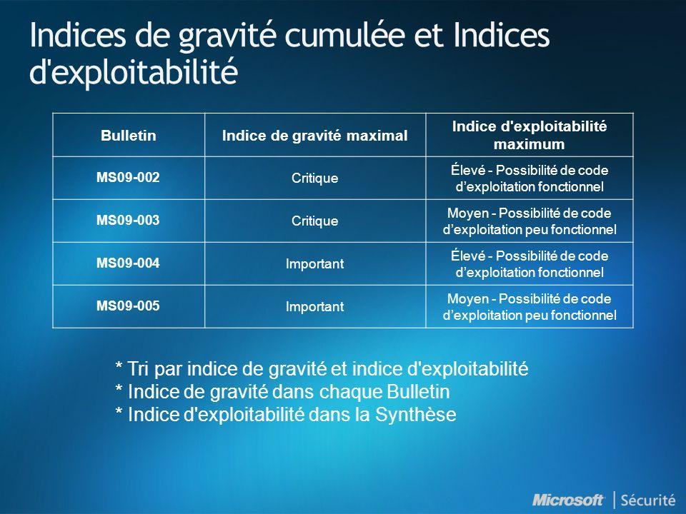 MS09-002 : Introduction NuméroTitre Indice de gravité maximal Produits affectés MS09-002 Mise à jour de sécurité cumulative pour Internet Explorer (961260) Critique Internet Explorer 7 sur toutes les versions de Windows en cours de support.