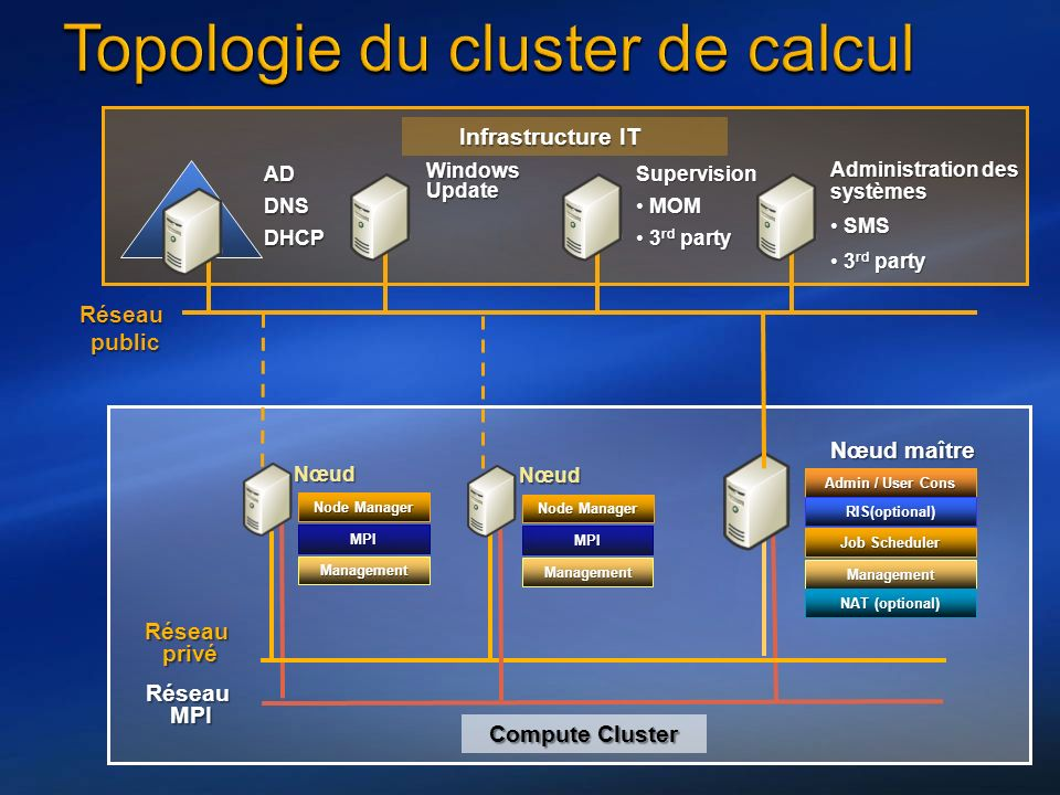 RéseauMPI Réseauprivé Réseaupublic Infrastructure IT Infrastructure IT Nœud Nœud maître ADDNSDHCP Windows Update Supervision MOMMOM 3 rd party3 rd party Administration des systèmes SMS SMS 3 rd party 3 rd party Compute Cluster Admin / User Cons RIS(optional) Job Scheduler Management NAT (optional) Node Manager MPI Management Nœud MPI Management