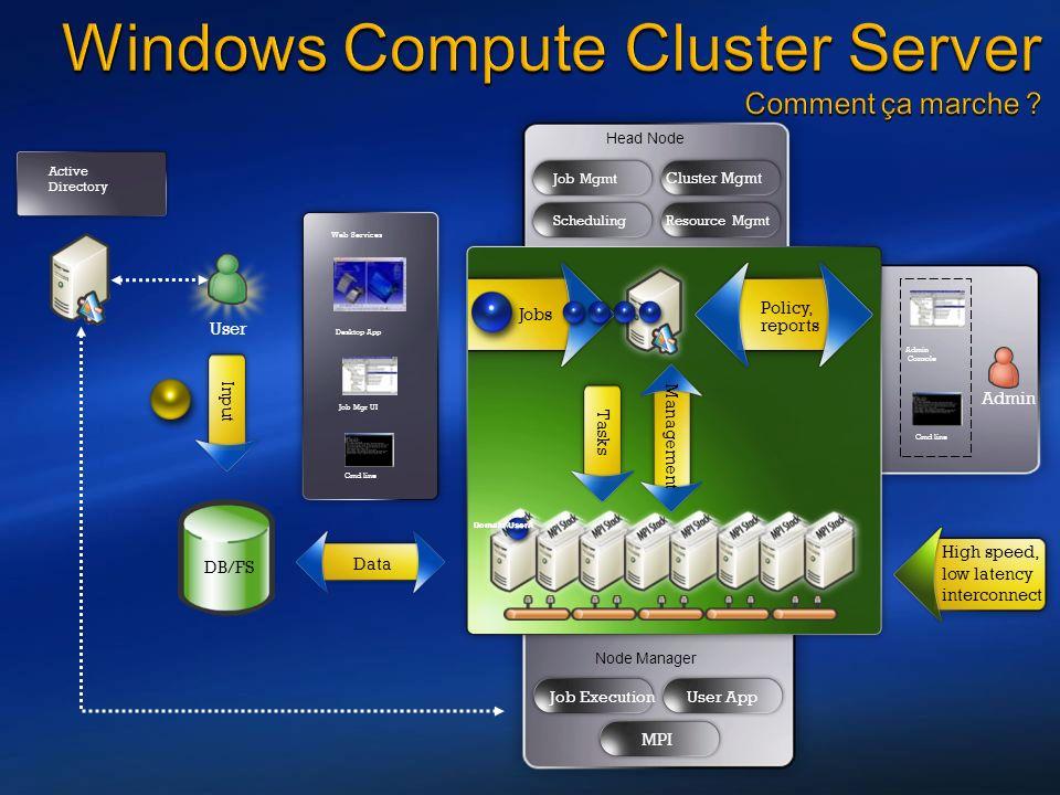 ConceptsConcepts ObjetsDescriptions Cluster Unité de plus haut niveau dun CCP; comprenant un ensemble de nœuds, une queue et des jobs.