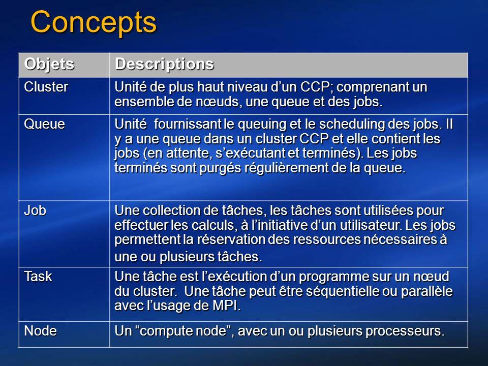 ConceptsConcepts ObjectsDescriptions Cluster The top-level organizational unit of CCP; comprising a set of nodes, a queue and jobs.