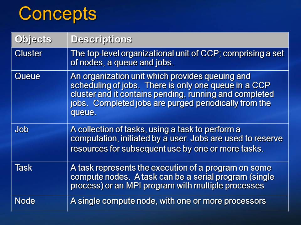 ConceptsConcepts ObjectsDescriptions Cluster The top-level organizational unit of CCP; comprising a set of nodes, a queue and jobs.