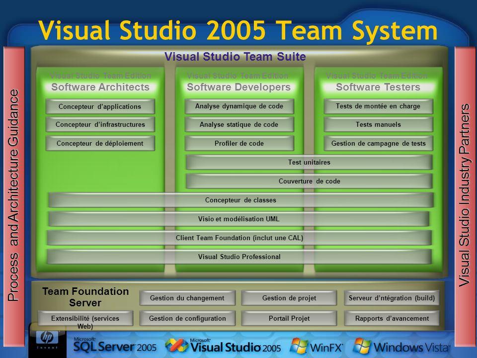 Visual Studio 2005 Team System Gestion du changementGestion de configurationGestion de projetPortail Projet Team Foundation Server Serveur dntégration