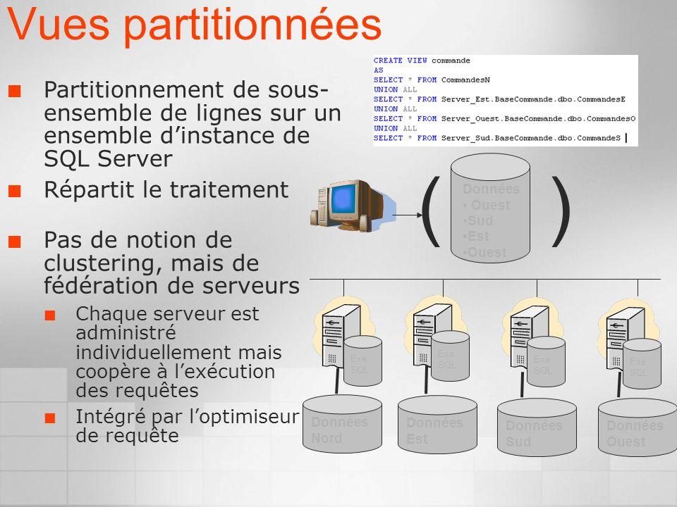 Vues partitionnées Pas de notion de clustering, mais de fédération de serveurs Chaque serveur est administré individuellement mais coopère à lexécution des requêtes Intégré par loptimiseur de requête Exe SQL Exe SQL Exe SQL Exe SQL Données Nord Données Est Données Sud Données Ouest Données Ouest Sud Est Ouest Partitionnement de sous- ensemble de lignes sur un ensemble dinstance de SQL Server Répartit le traitement ( )