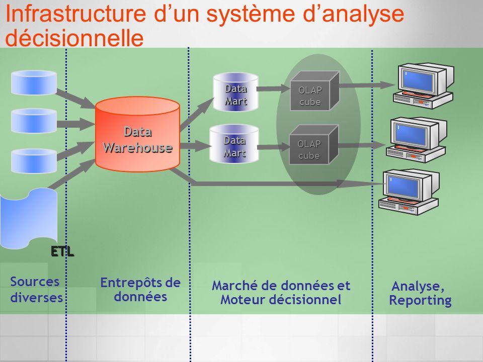 Infrastructure dun système danalyse décisionnelle Sources diverses Analyse, Reporting Marché de données et Moteur décisionnel Entrepôts de données ETL OLAP cube DataMart DataMart DataWarehouse