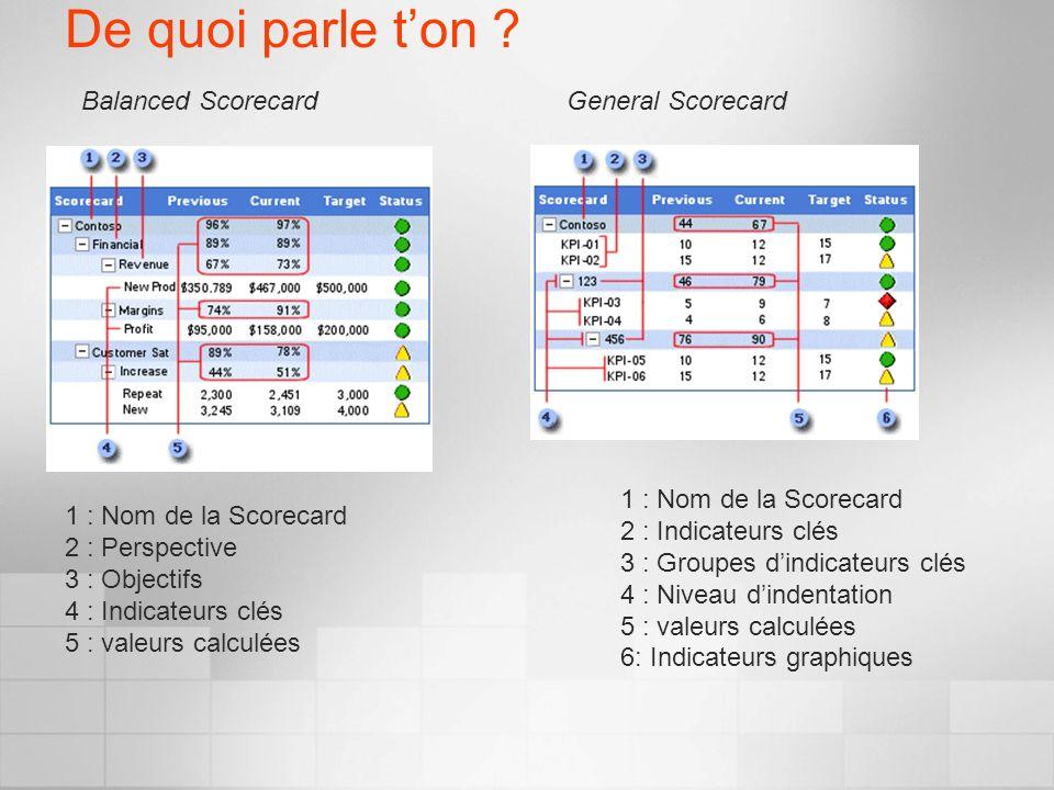 De quoi parle ton ? General ScorecardBalanced Scorecard 1 : Nom de la Scorecard 2 : Perspective 3 : Objectifs 4 : Indicateurs clés 5 : valeurs calculé