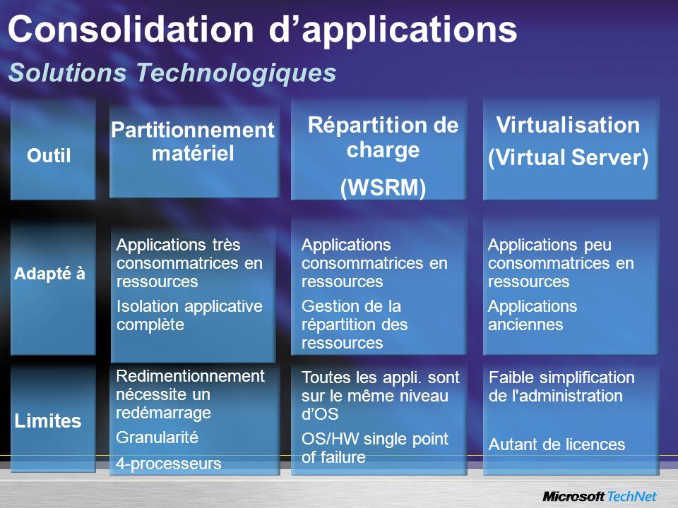 Consolidation dapplications Outil Limites Adapté à Partitionnement matériel Répartition de charge (WSRM) Virtualisation (Virtual Server) Applications