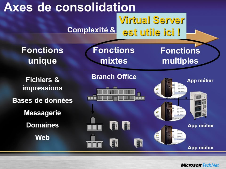 Axes de consolidation Complexité & Risque Fonctions unique Fichiers & impressions Bases de données Messagerie Domaines Web Fonctions mixtes Branch Office App métier Fonctions multiples App métier Virtual Server est utile ici !
